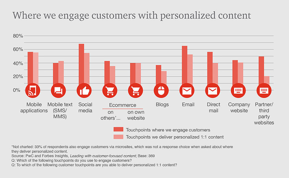 PwC-Forbes-Content-Marketing-Personalisation-touchpoints-deliver