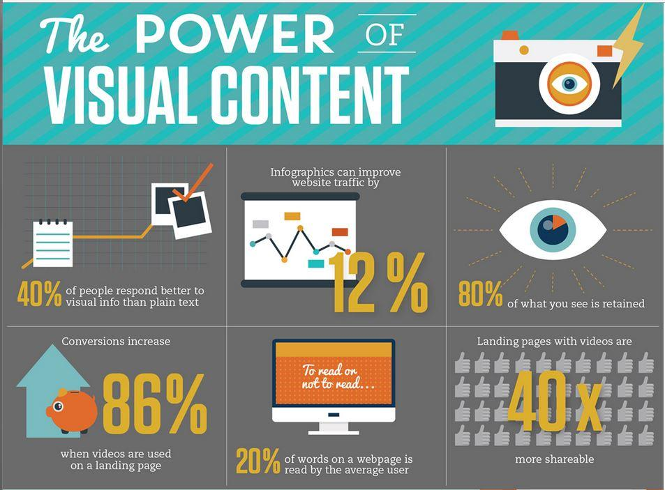 The-Power-of-Visual-Content - knexus blog