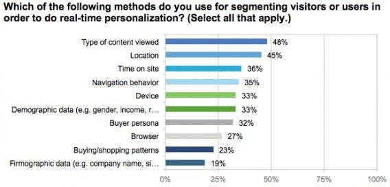 better digital experience and maximized conversion
