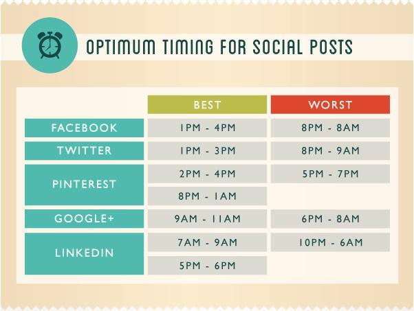 optimum timing for social posts- knexus blog