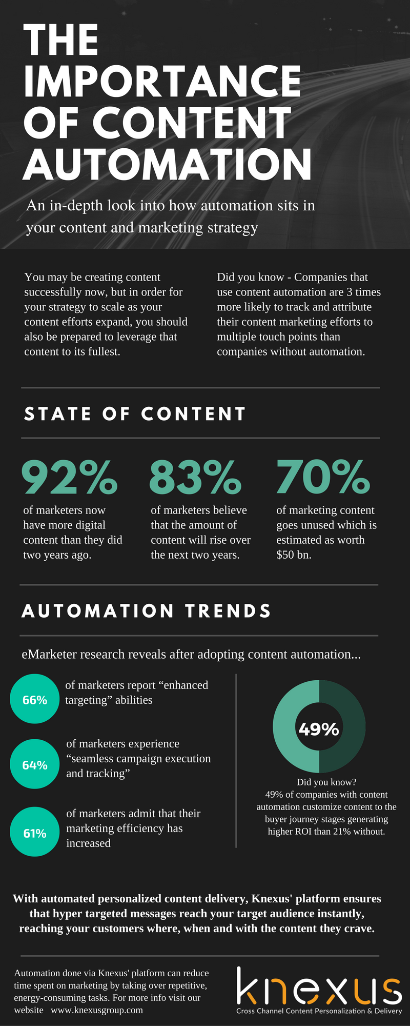 The Importance of Content Automation - Knexus Infograhics