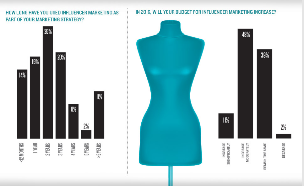 Move beyond the content distribution pillars with influencer marketing