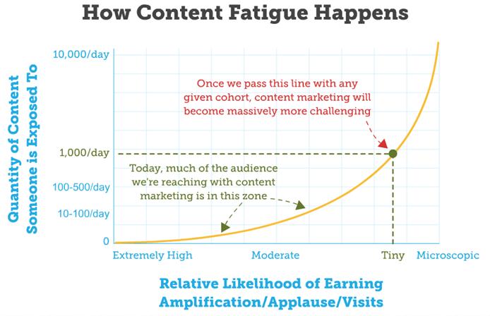 content-fatigue