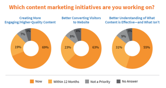 content-marketing-initiative-knexus-blog