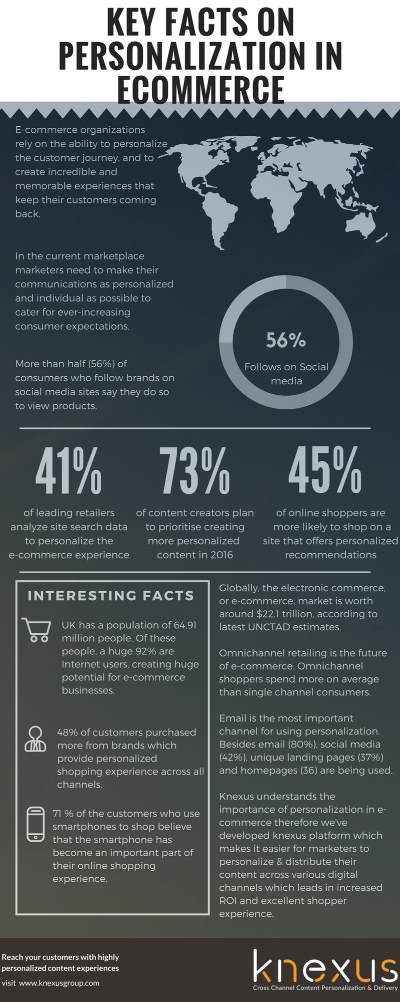 key facts of personalization in ecommerce - Knexus Infographics