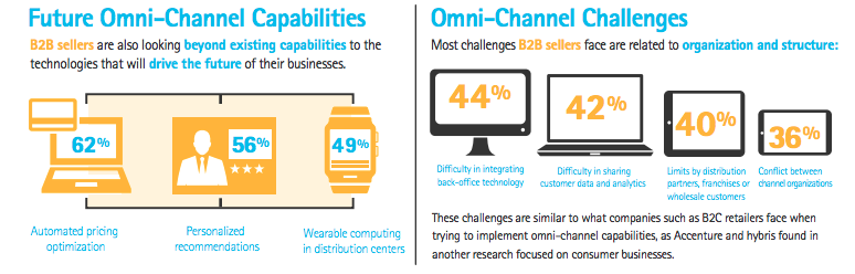 omnichannel challenges and future - knexus blog