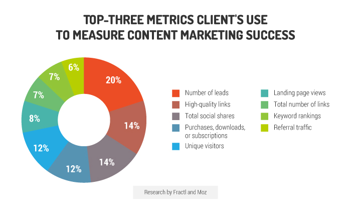 top-3-matrices-to-measure-content-marketing-knexus-blog