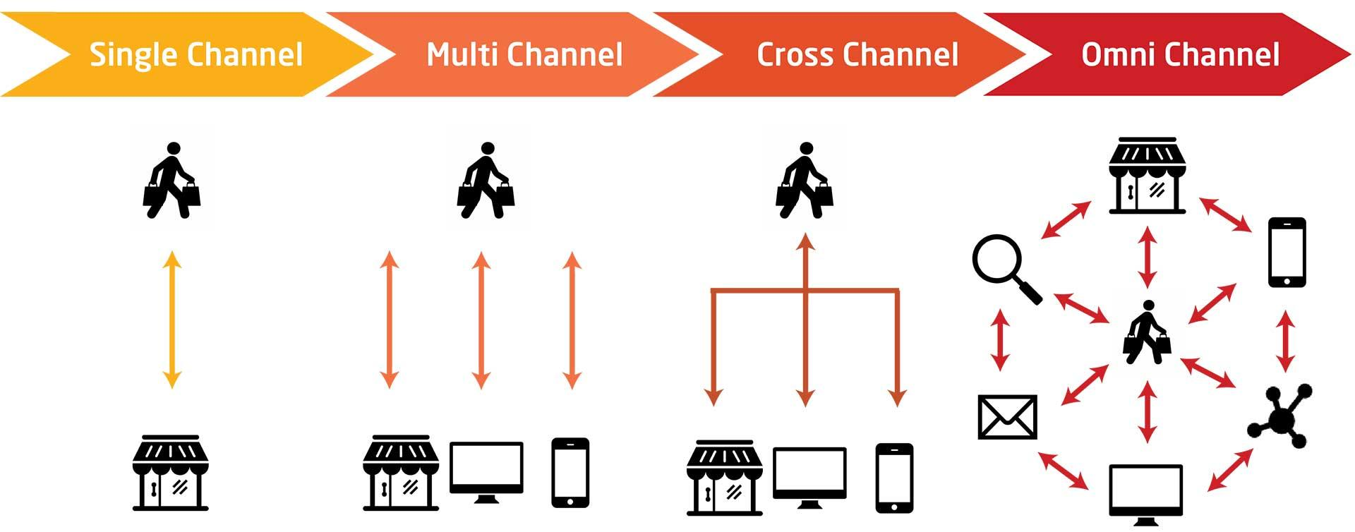 integrate-multichannel-knexus