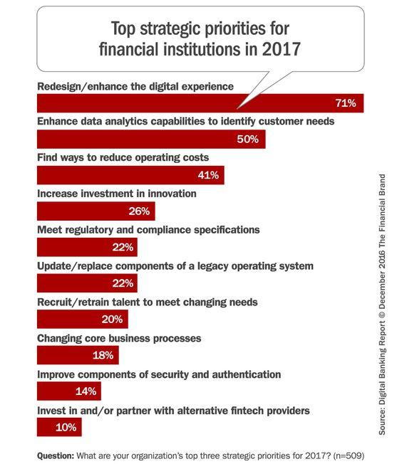 Top strategic priorities for financial institutions in 2017