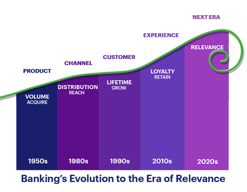 Accenture-Banking-Era-Of-Relevance-graph