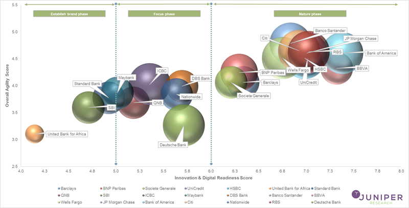 Digital Transformation in Retail Banking