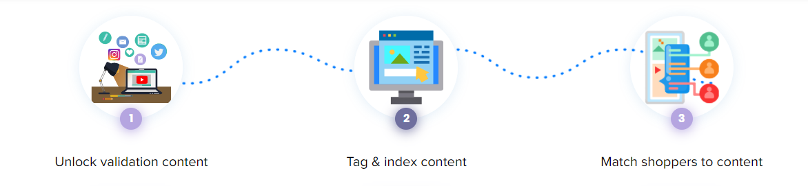Discover, tag and match content