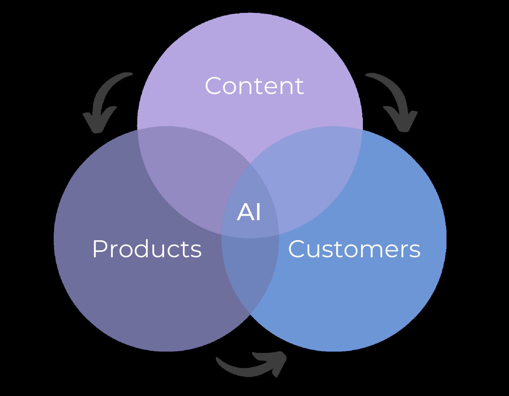 AI & Machine Learning Process